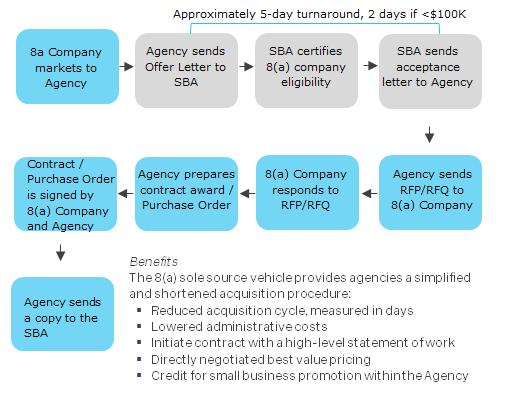 8(a) sole source award process